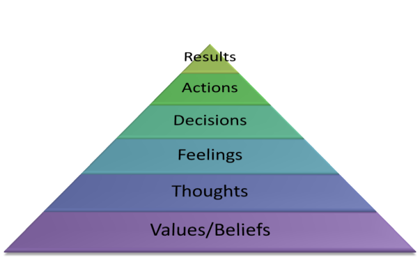 values_beliefs